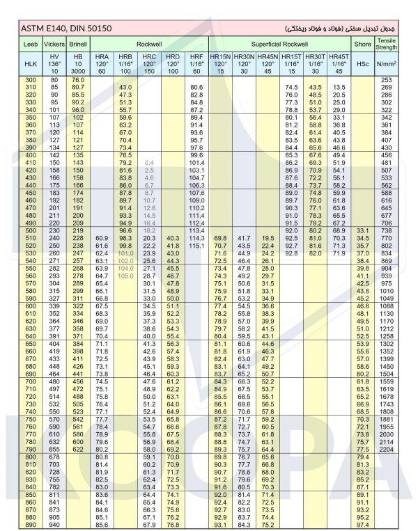 جدول تبدیل واحدهای سختی