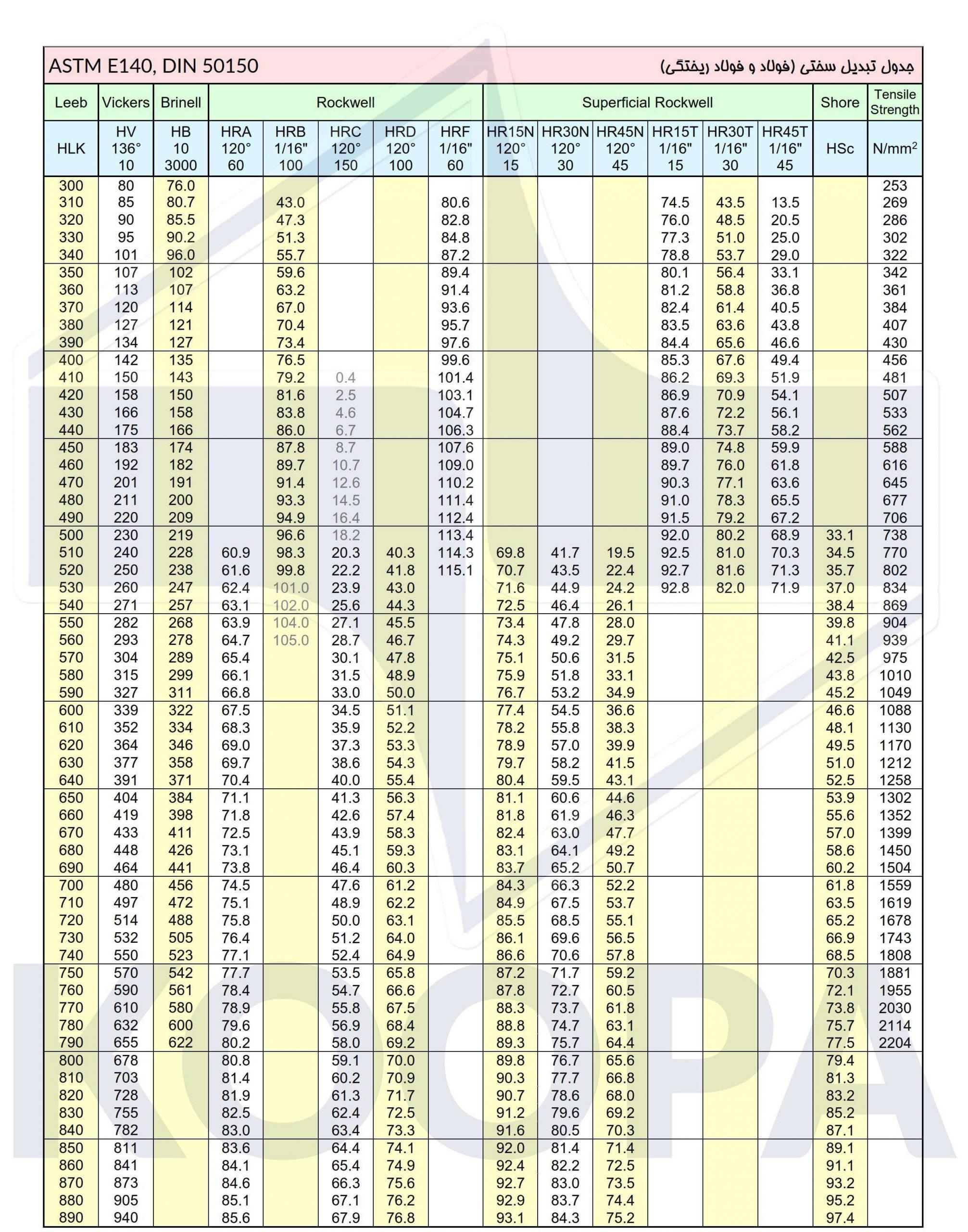 جدول تبدیل واحد میزان سختی